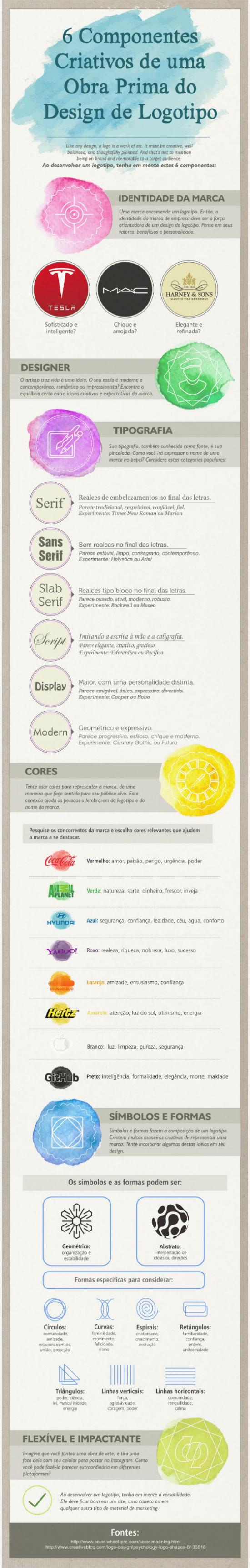 Seis componentes creativos de una obra maestra para diseño de logotipo Infografía