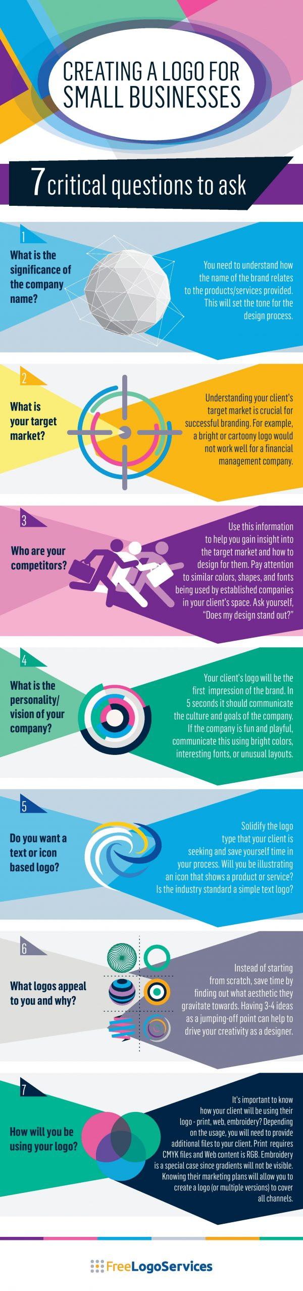 Infographic explaining the 7 questions a person should ask themselves when designing a logo design