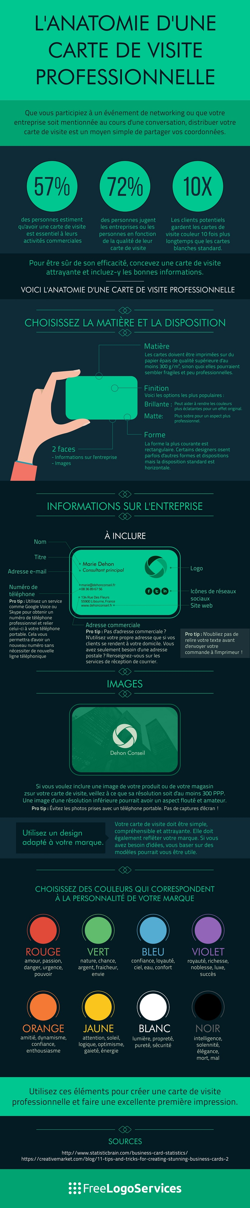 Infographic showing the basic information that should be on a business card design