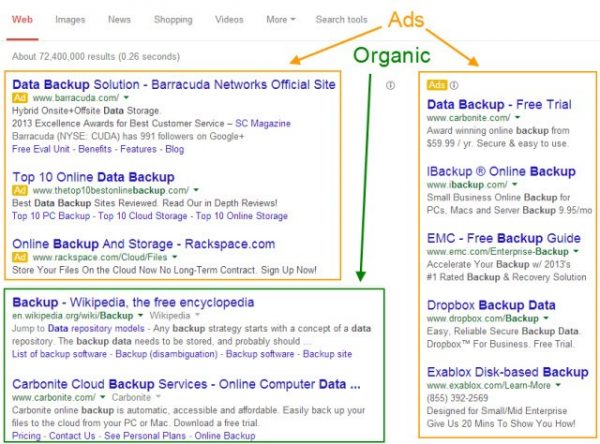 Diagram of a google search page indicating ad areas versus organic search results