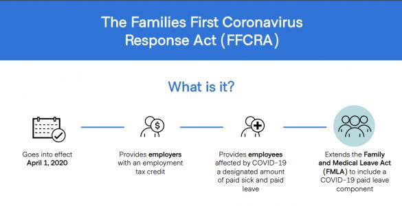 Families First Coronavirus Response Act Infographic