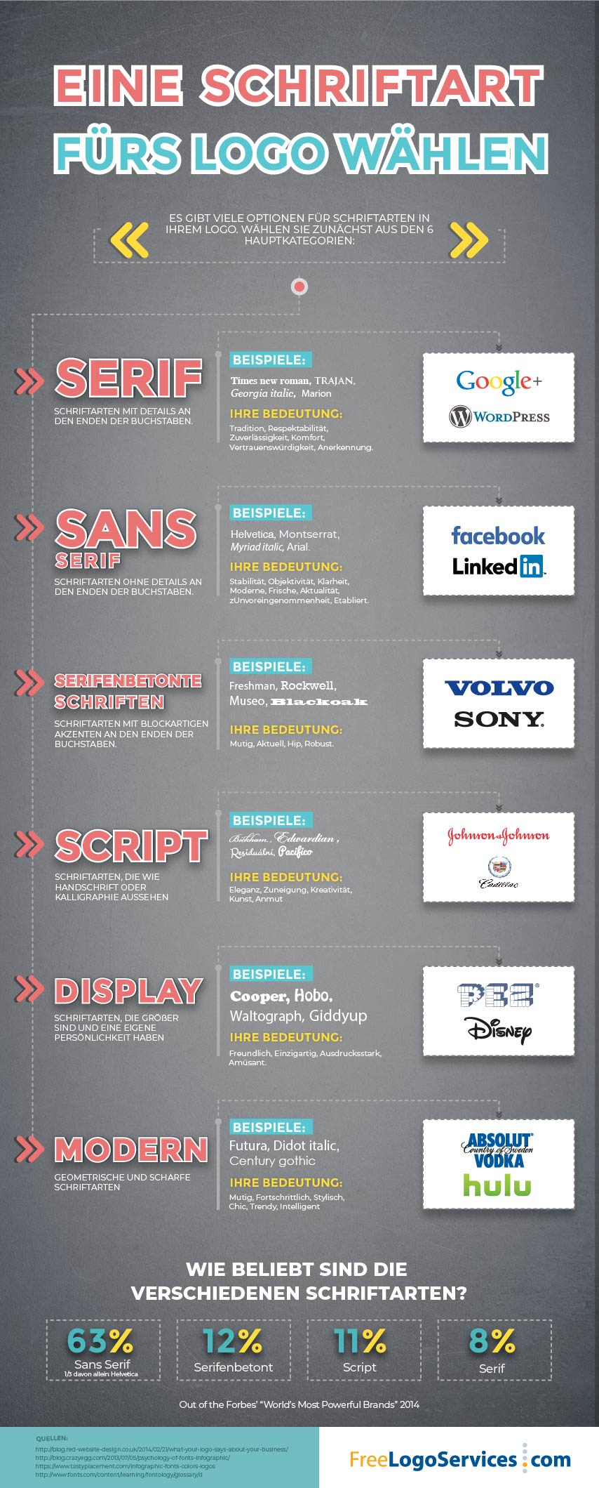 infographic showing the varieties of font types such as serif and modern